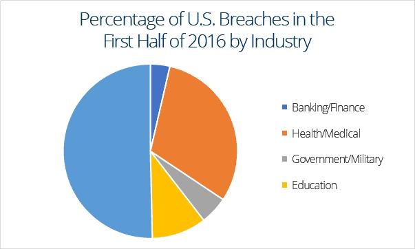 percentage of u.s. breaches1