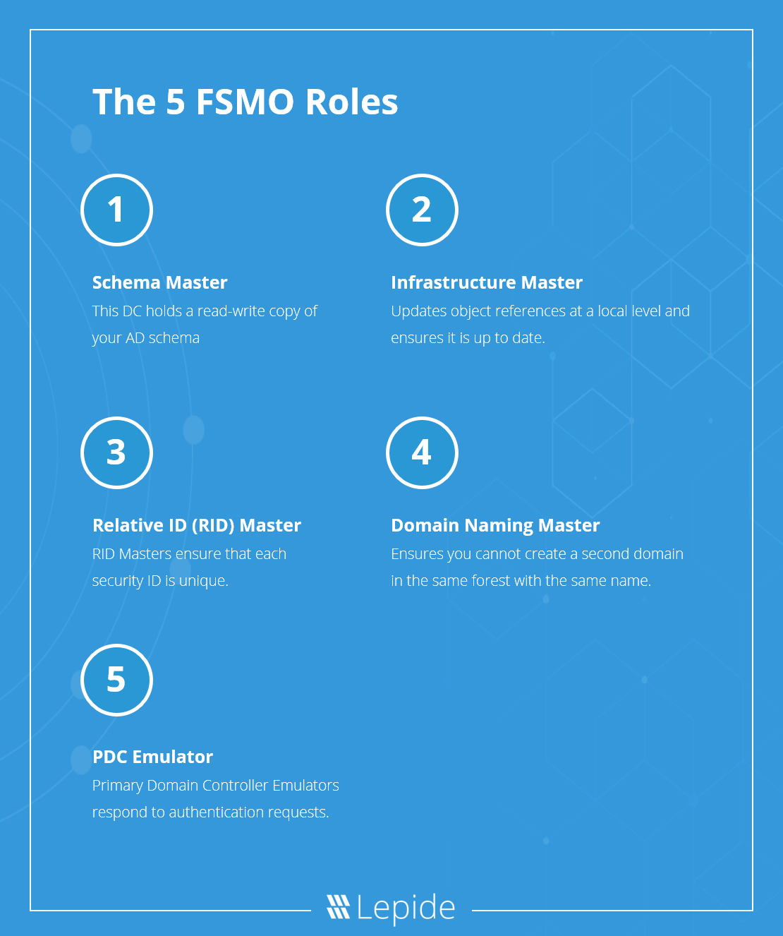 The 5 FSMO Roles in Active Directory