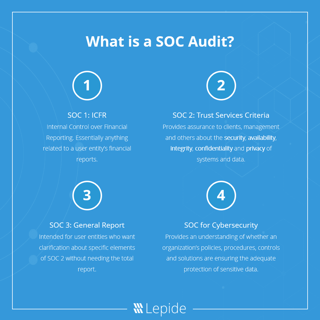 An infograph showing an explination of what an SEO audit does. By understanding seo you can effectively increase web traffic in 2021.