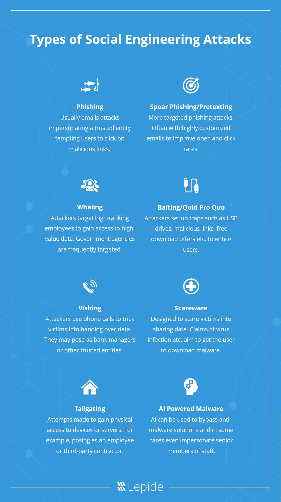 Types of Social Engineering Attacks