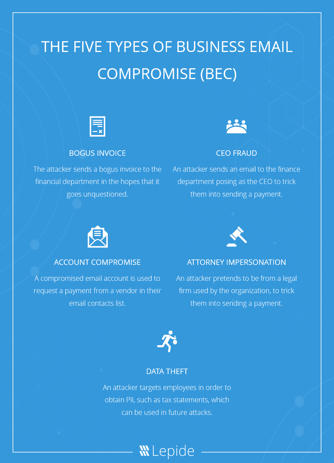 The Five Types of Business Email Compromise (BEC)