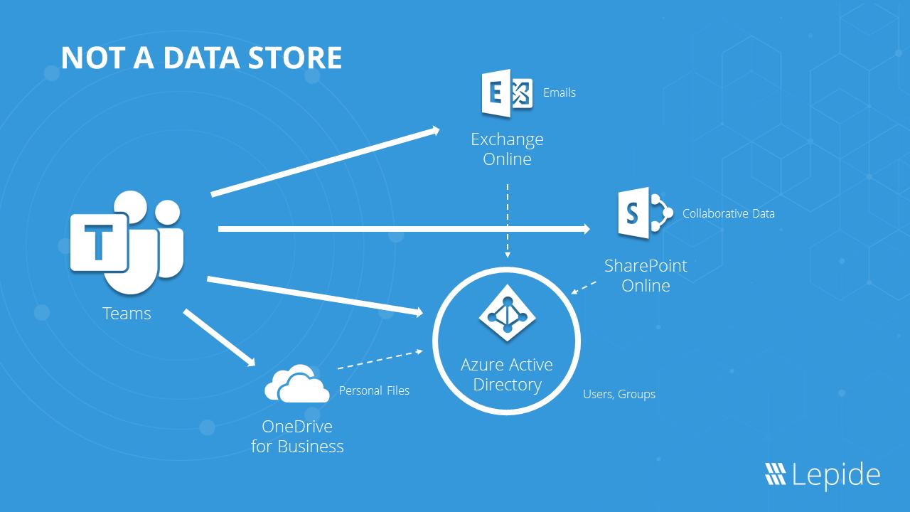 How Microsoft Teams Works