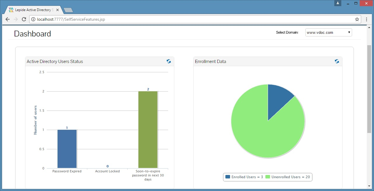 An example of the Lepide Active Directory Self Service dashboard displaying AD user status and enrolment data