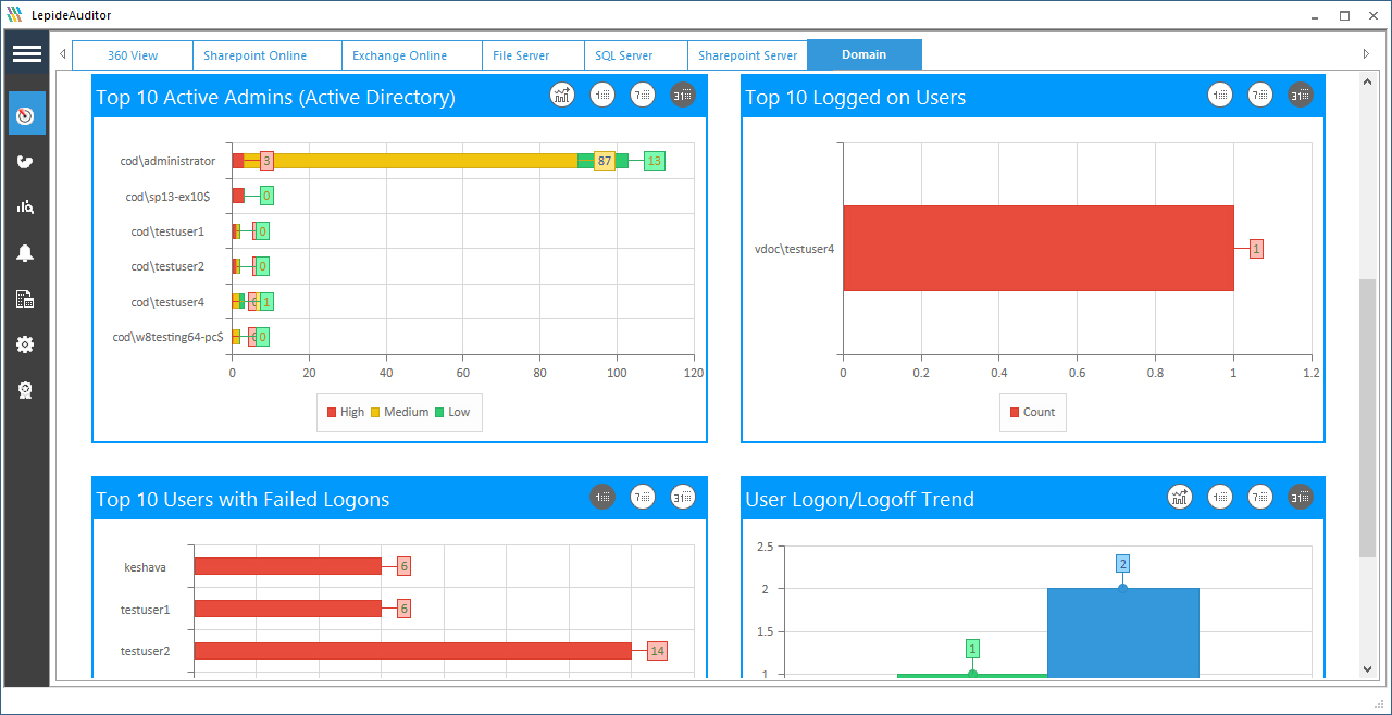 A screenshot of the LepideAuditor dashboard displaying clearly all changes made to critical systems, inluding changes by criticality and by source
