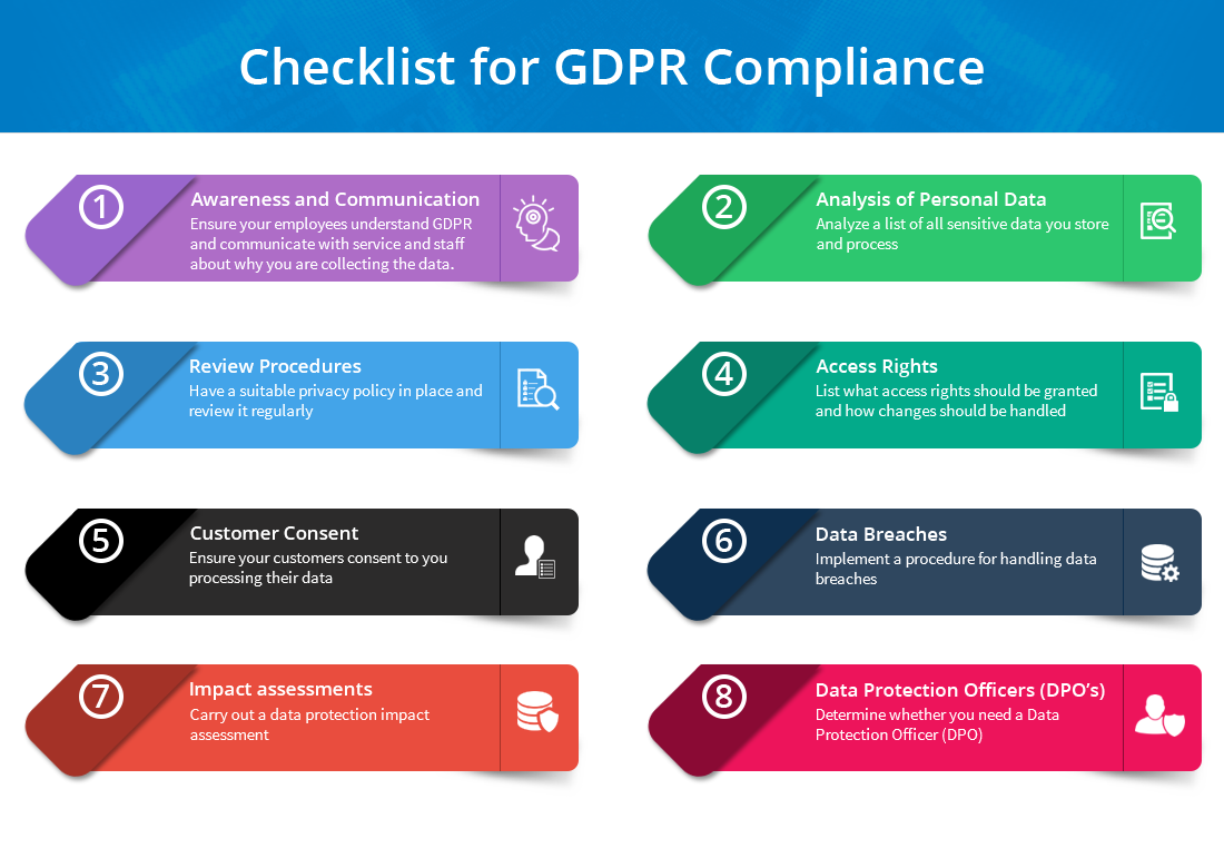 checklist for general data protection regulation gdpr compliance. Black Bedroom Furniture Sets. Home Design Ideas